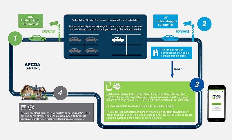 a20a313c ANPR Explained - APCOA Parking